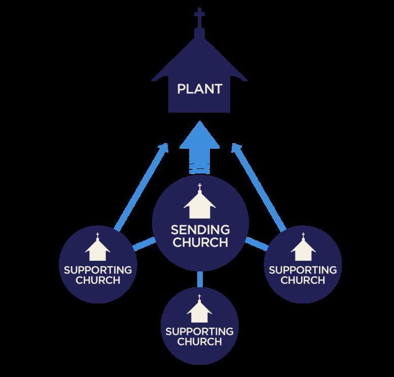 sending_church